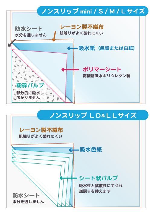 定番使い捨てシーツノンスリップの構造説明図