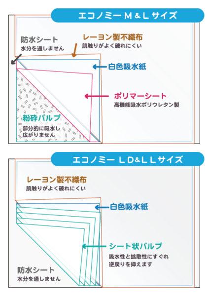 エコノミー使い捨てシーツ 説明図