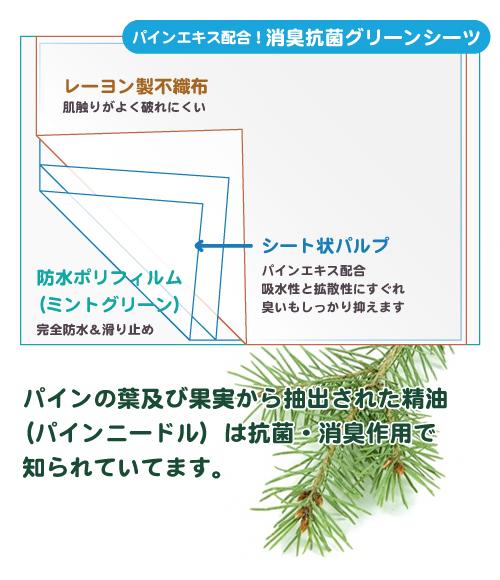 パインエキス配合消臭抗菌グリーンシーツの構造説明図