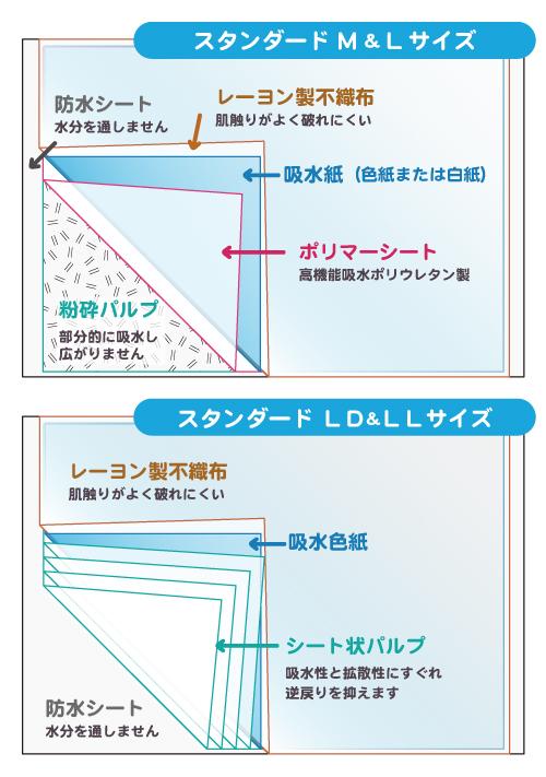 エコシーツスタンダードの構造説明図