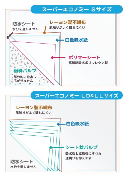 スーパーエコノミーの構造説明図