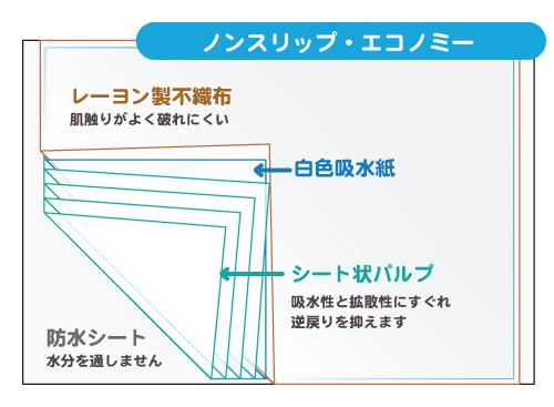 使い捨てシーツノンスリップエコノミーの構造説明図